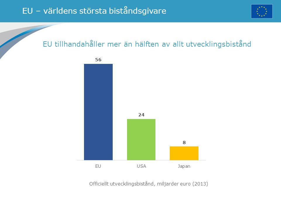 EU – världens största biståndsgivare EU tillhandahåller mer än hälften av allt utvecklingsbistånd Officiellt utvecklingsbistånd, miljarder euro (2013)