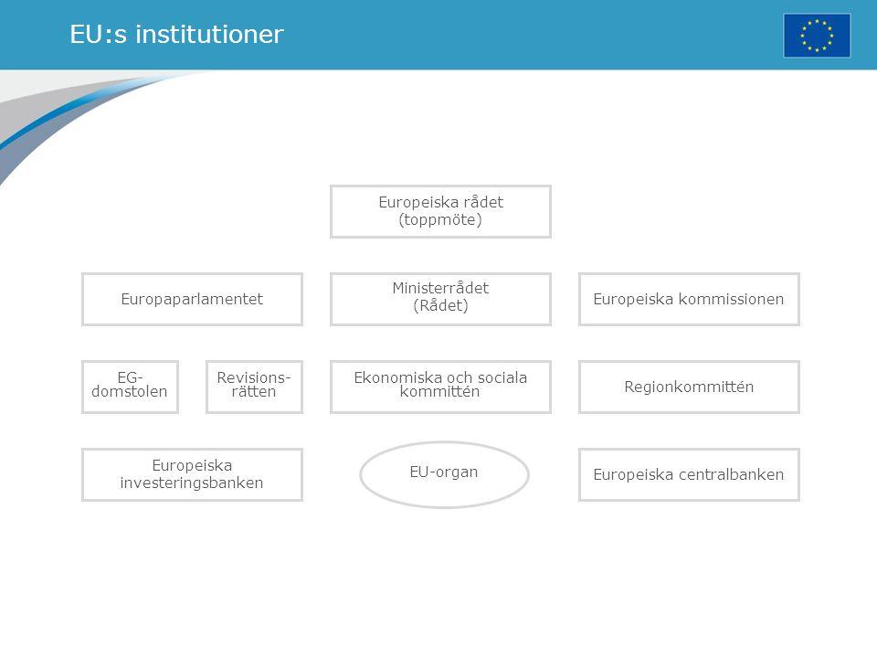EU:s institutioner Europaparlamentet EG- domstolen Revisions- rätten Ekonomiska och sociala kommittén Regionkommittén Ministerrådet (Rådet) Europeiska