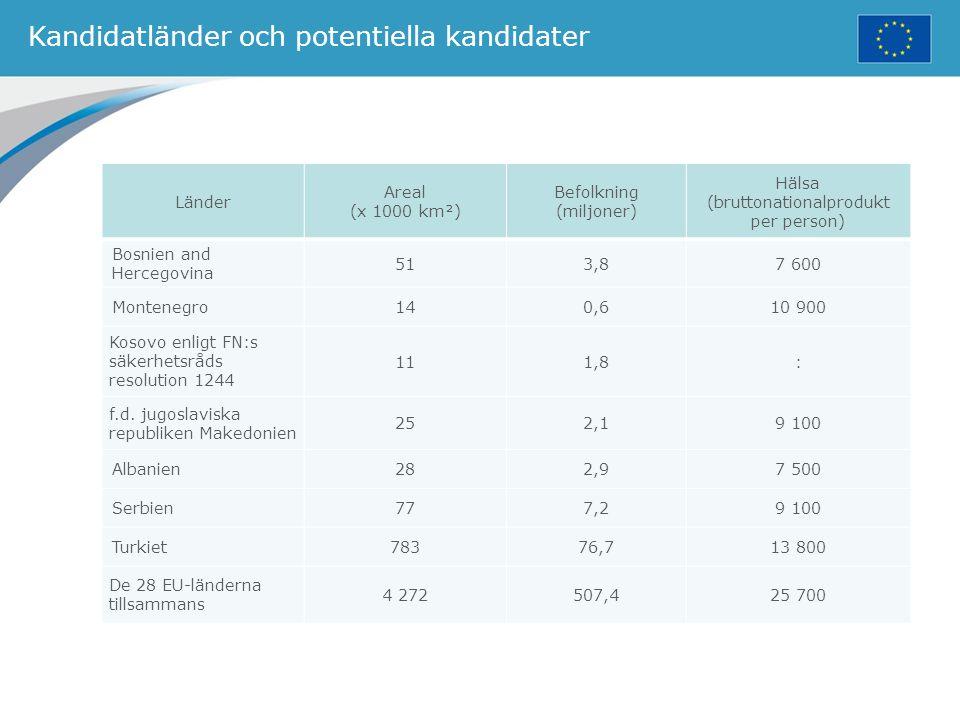 Kandidatländer och potentiella kandidater Länder Areal (x 1000 km²) Befolkning (miljoner) Hälsa (bruttonationalprodukt per person) Bosnien and Hercego