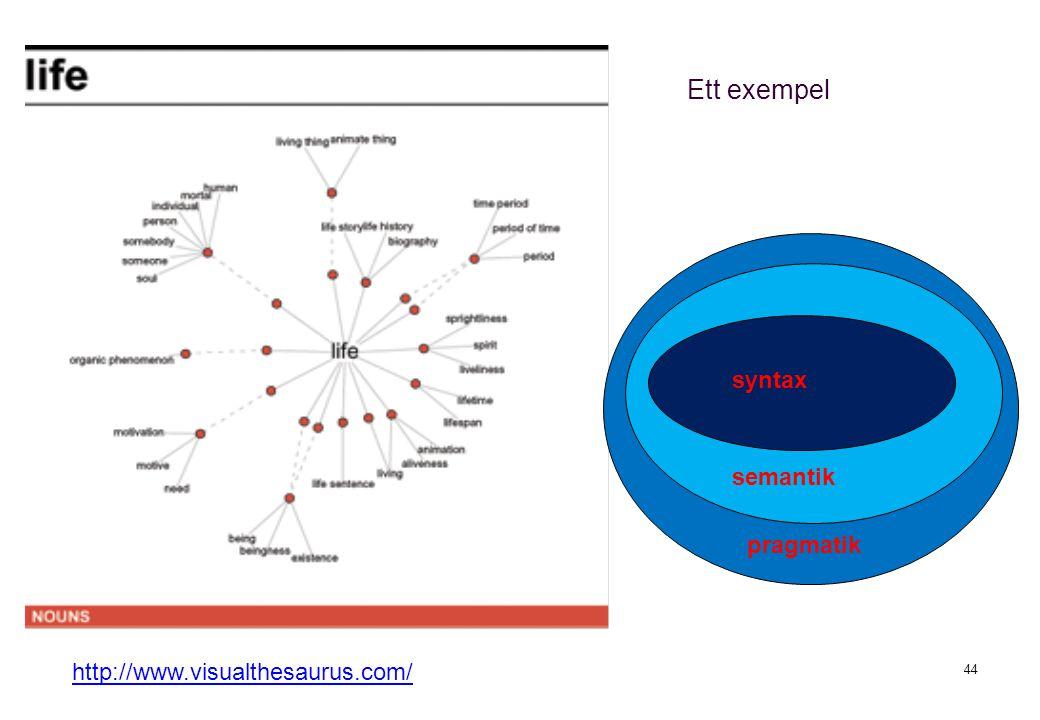 44 http://www.visualthesaurus.com/ syntax semantik pragmatik Ett exempel