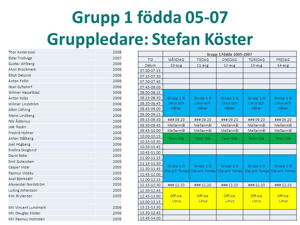 Grupp 1 födda 05-07 Gruppledare: Stefan Köster Grupp 1 Födda 2005-2007 TIDMÅNDAGTISDAGONSDAGTORSDAGFREDAG Datum10-aug11-aug12-aug13-aug14-aug 07.00-07.15 07.15-07.30 07.30-07.45 07.45-08.00 08.00-08.15 Grupp 1 IS Linus och Håkan 08.15-08.30 08.30-08.45 08.45-09.00 09.00-09.15 09.15-09.30### 09.20 09.30-09.45Mellanmål 09.45-10.00Mellanmål 10.00-10.15 Teori Ola 10.15-10.30 10.30-10.45 10.45-11.00 11.00-11.15 Grupp 1 IS Ola och Tomas Grupp 1 IS Ola och Tomas Grupp 1 IS Ola och Tomas Grupp 1 IS Ola och Tomas Grupp 1 IS Ola och Tomas 11.15-11.30 11.30-11.45 11.45-12.00 12.00-12.15 12.15-12.30### 12.20 12.30-12.45 Off-ice Linus Off-ice Linus Off-ice Linus Off-ice Linus Off-ice Linus 12.45-13.00 13.00-13.15 13.15-13.30 13.30-13.45 13.45-14.00 Thor Andersson2008 Eldar Trollvige2007 Gustav Ahlberg2006 Alvin Brockmark2006 Elliot Dalqvist2006 Anton Follin2006 Noel Gyllsdorf2006 Wilmer Hasselblad2006 Anton Koljo2006 Wilmer Lindström2006 Albin Löfving2006 Mario Lindberg2006 Nils Åstenius2006 Isak Rosén2006 Fredrik Holmer2006 Anton Stålberg2006 Joel Högberg2006 Evelina Skoglund2005 David Böke2005 Emil Guterstam2005 Casper Vidar2005 Rasmus Videby2005 Axel Björkdahl2005 Alexander Nordström2005 Ludvig Johansson2005 Kim Brylander2005 MV Vincent Lundmark2006 MV Douglas Köster2006 MV Rasmus Holmsten2005