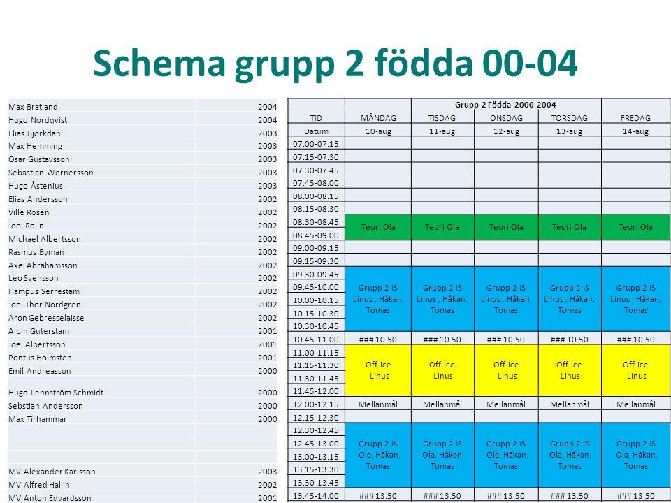 Schema grupp 2 födda 00-04 Grupp 2 Födda 2000-2004 TIDMÅNDAGTISDAGONSDAGTORSDAGFREDAG Datum10-aug11-aug12-aug13-aug14-aug 07.00-07.15 07.15-07.30 07.30-07.45 07.45-08.00 08.00-08.15 08.15-08.30 08.30-08.45 Teori Ola 08.45-09.00 09.00-09.15 09.15-09.30 09.30-09.45 Grupp 2 IS Linus, Håkan, Tomas Grupp 2 IS Linus, Håkan, Tomas Grupp 2 IS Linus, Håkan, Tomas Grupp 2 IS Linus, Håkan, Tomas Grupp 2 IS Linus, Håkan, Tomas 09.45-10.00 10.00-10.15 10.15-10.30 10.30-10.45 10.45-11.00### 10.50 11.00-11.15 Off-ice Linus Off-ice Linus Off-ice Linus Off-ice Linus Off-ice Linus 11.15-11.30 11.30-11.45 11.45-12.00 12.00-12.15Mellanmål 12.15-12.30 12.30-12.45 Grupp 2 IS Ola, Håkan, Tomas Grupp 2 IS Ola, Håkan, Tomas Grupp 2 IS Ola, Håkan, Tomas Grupp 2 IS Ola, Håkan, Tomas Grupp 2 IS Ola, Håkan, Tomas 12.45-13.00 13.00-13.15 13.15-13.30 13.30-13.45 13.45-14.00### 13.50 Max Bratland2004 Hugo Nordqvist2004 Elias Björkdahl2003 Max Hemming2003 Osar Gustavsson2003 Sebastian Wernersson2003 Hugo Åstenius2003 Elias Andersson2002 Ville Rosén2002 Joel Rolin2002 Michael Albertsson2002 Rasmus Byman2002 Axel Abrahamsson2002 Leo Svensson2002 Hampus Serrestam2002 Joel Thor Nordgren2002 Aron Gebresselaisse2002 Albin Guterstam2001 Joel Albertsson2001 Pontus Holmsten2001 Emil Andreasson2000 Hugo Lennström Schmidt2000 Sebstian Andersson2000 Max Tirhammar2000 MV Alexander Karlsson2003 MV Alfred Hallin2002 MV Anton Edvardsson2001
