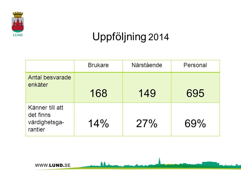 Uppföljning 2014 BrukareNärståendePersonal Antal besvarade enkäter 168149695 Känner till att det finns värdighetsga- rantier 14%27%69%