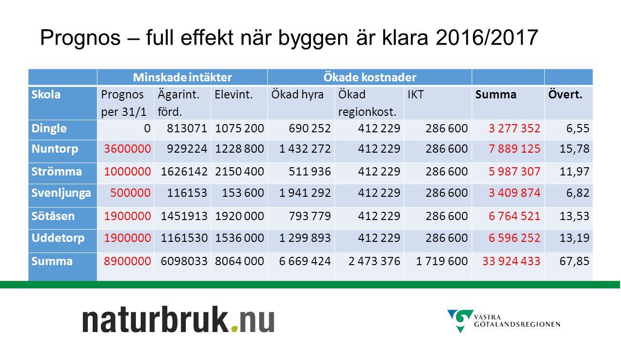 Prognos – full effekt när byggen är klara 2016/2017 Minskade intäkterÖkade kostnader Skola Prognos per 31/1 Ägarint.