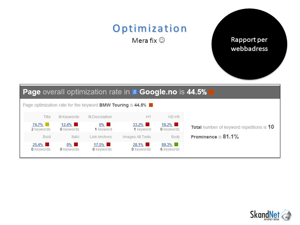 Optimization Mera fix Rapport per webbadress