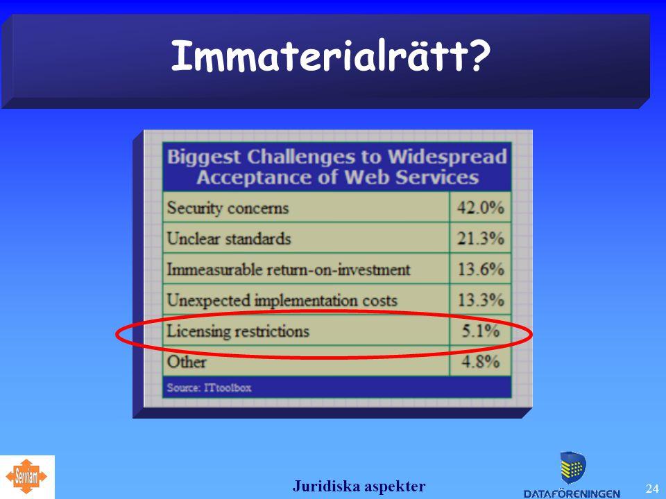 Juridiska aspekter 24 Immaterialrätt?