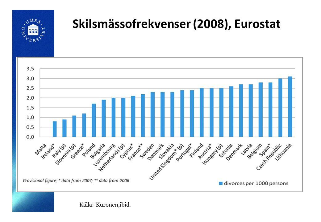 Skilsmässofrekvenser (2008), Eurostat Källa: Kuronen,ibid.