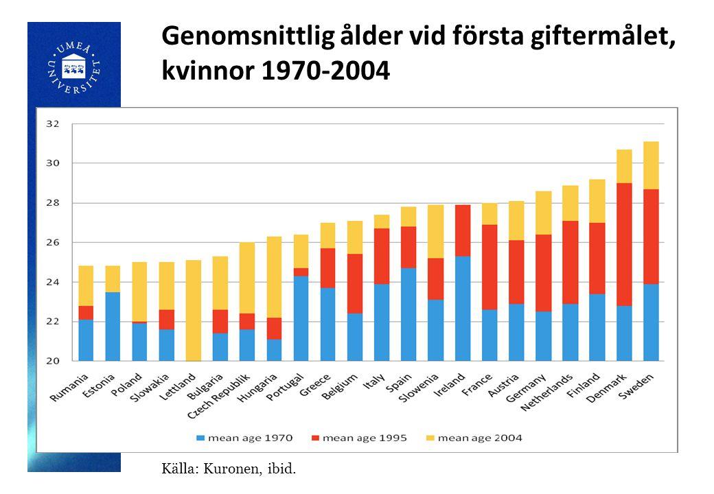 Genomsnittlig ålder vid första giftermålet, kvinnor 1970-2004 Källa: Kuronen, ibid.
