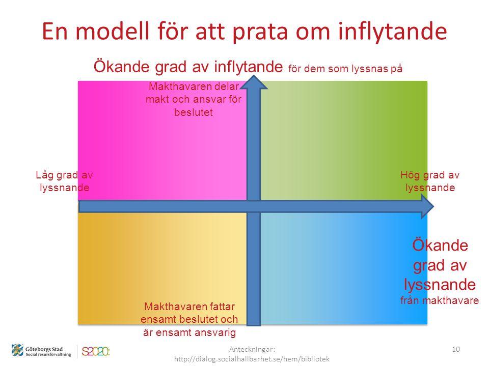 En modell för att prata om inflytande Ökande grad av lyssnande från makthavare Ökande grad av inflytande för dem som lyssnas på 10 Anteckningar: http: