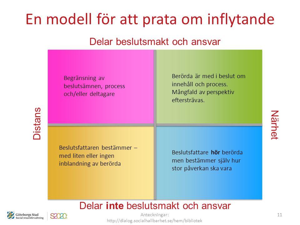 En modell för att prata om inflytande Distans Närhet Delar inte beslutsmakt och ansvar Begränsning av beslutsämnen, process och/eller deltagare Berörd