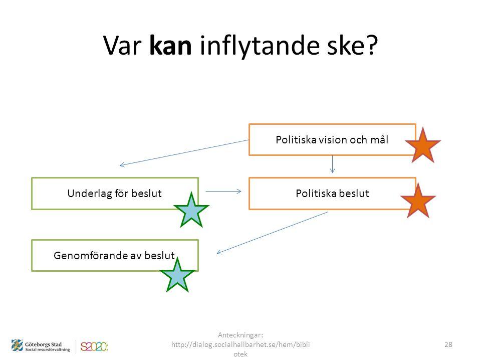 Var kan inflytande ske? Politiska vision och mål Politiska beslutUnderlag för beslut Genomförande av beslut Anteckningar: http://dialog.socialhallbarh