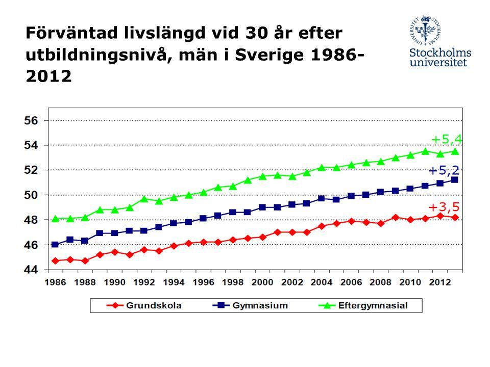 Förväntad livslängd vid 30 år efter utbildningsnivå, män i Sverige 1986- 2012