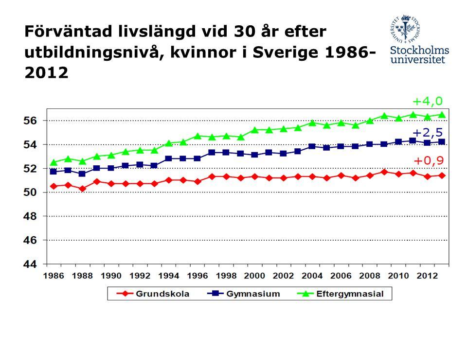 Förväntad livslängd vid 30 år efter utbildningsnivå, kvinnor i Sverige 1986- 2012