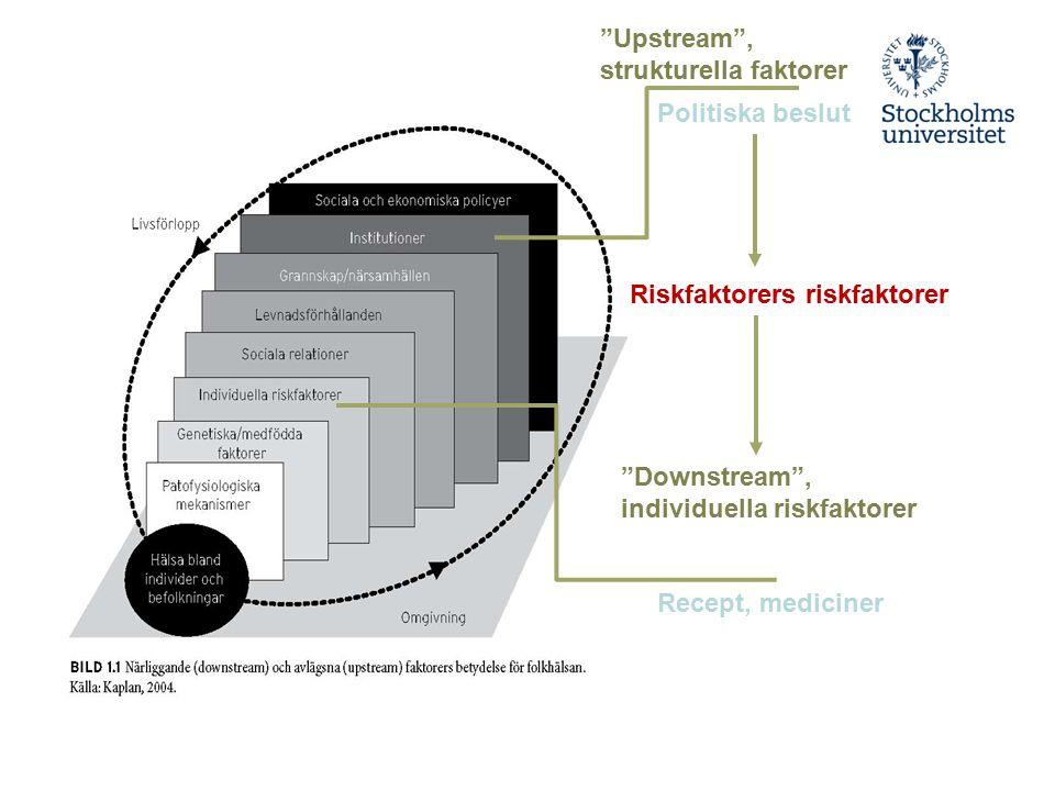 """""""Upstream"""", strukturella faktorer Politiska beslut Riskfaktorers riskfaktorer """"Downstream"""", individuella riskfaktorer Recept, mediciner"""