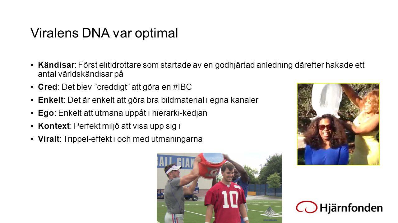 Viralens DNA var optimal Kändisar: Först elitidrottare som startade av en godhjärtad anledning därefter hakade ett antal världskändisar på Cred: Det b