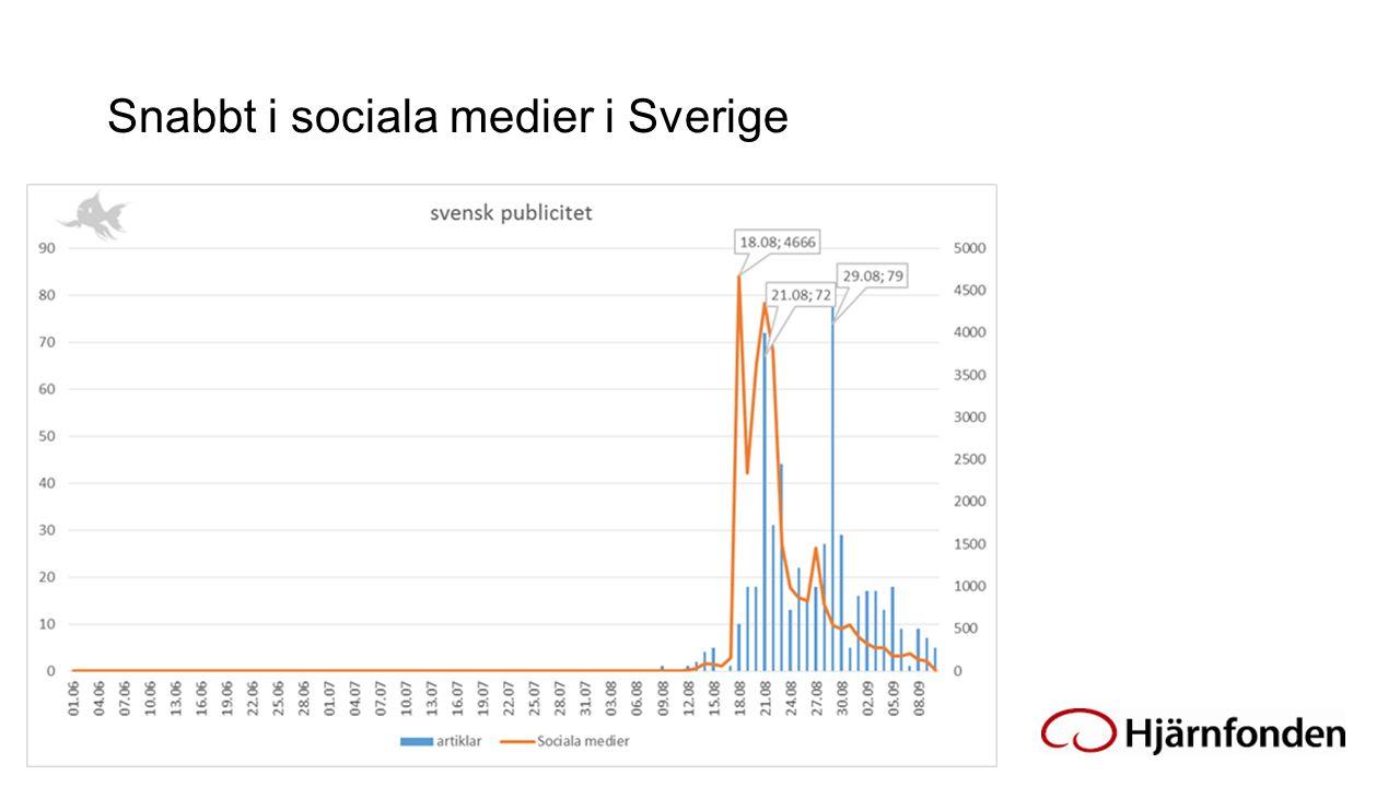 Snabbt i sociala medier i Sverige