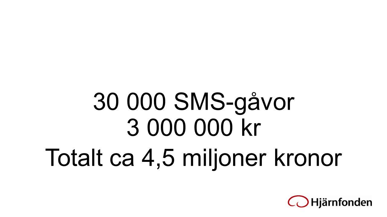 30 000 SMS-gåvor 3 000 000 kr Totalt ca 4,5 miljoner kronor