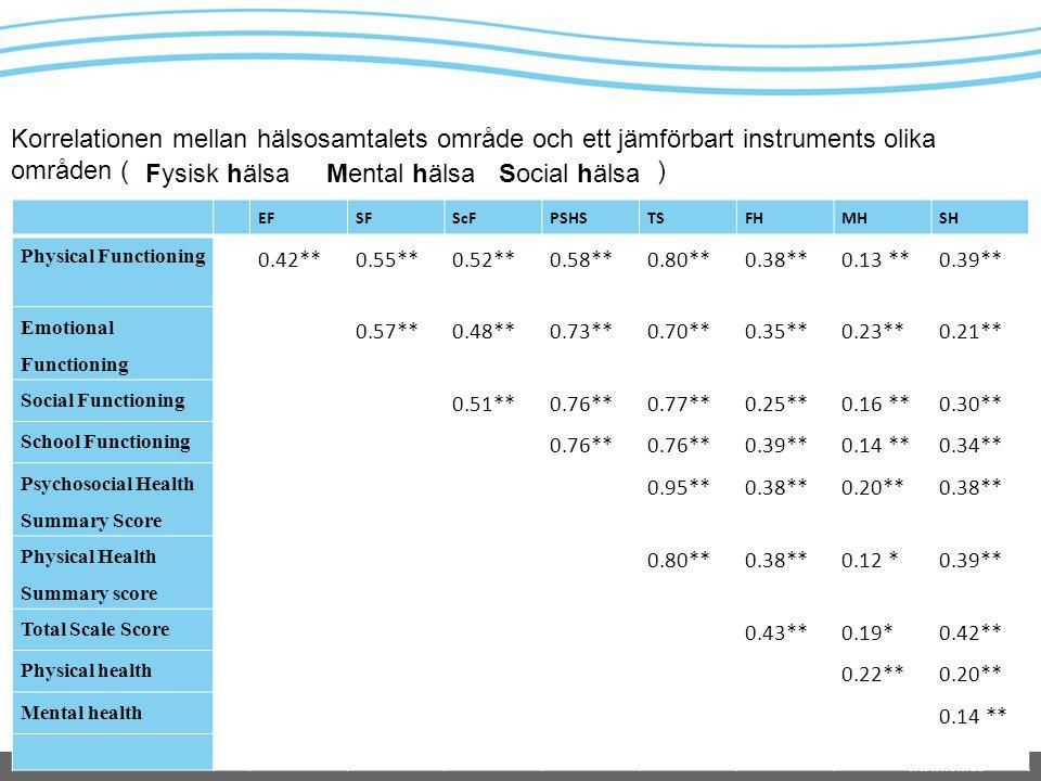 www.lvn.se Fysisk hälsaMental hälsaSocial hälsa EFSFScFPSHSTSFHMHSH Physical Functioning 0.42**0.55**0.52**0.58**0.80**0.38**0.13 **0.39** Emotional F