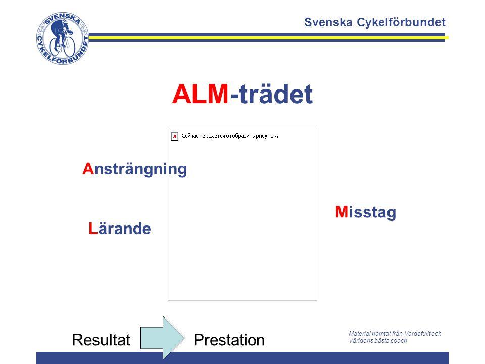 Svenska Cykelförbundet ALM-trädet Ansträngning Lärande Misstag Material hämtat från Värdefullt och Världens bästa coach Resultat Prestation