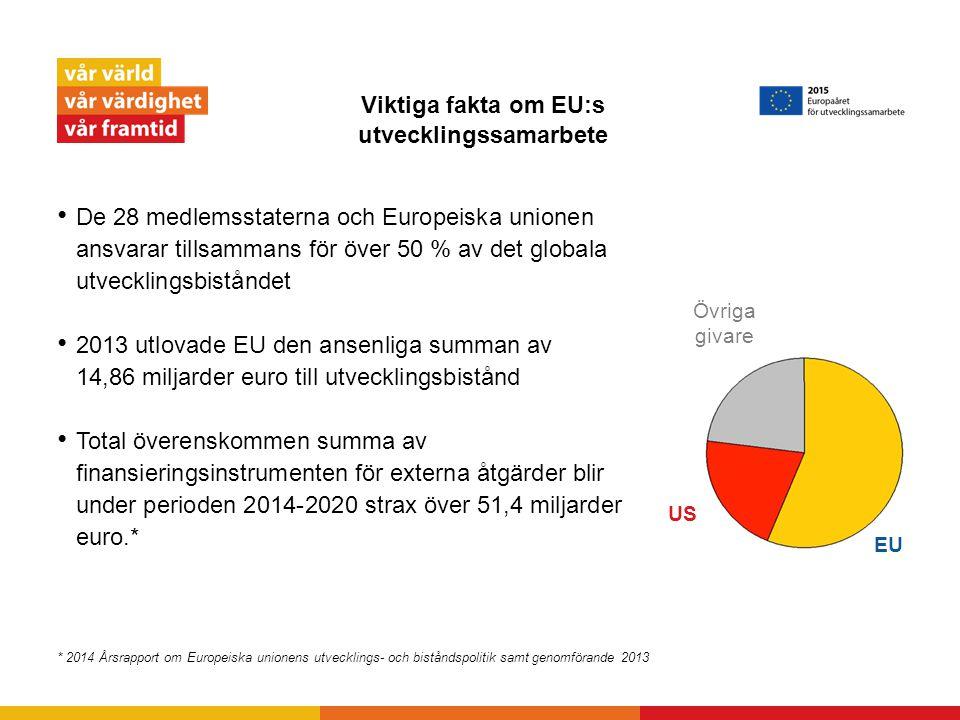 Viktiga fakta om EU:s utvecklingssamarbete De 28 medlemsstaterna och Europeiska unionen ansvarar tillsammans för över 50 % av det globala utvecklingsb