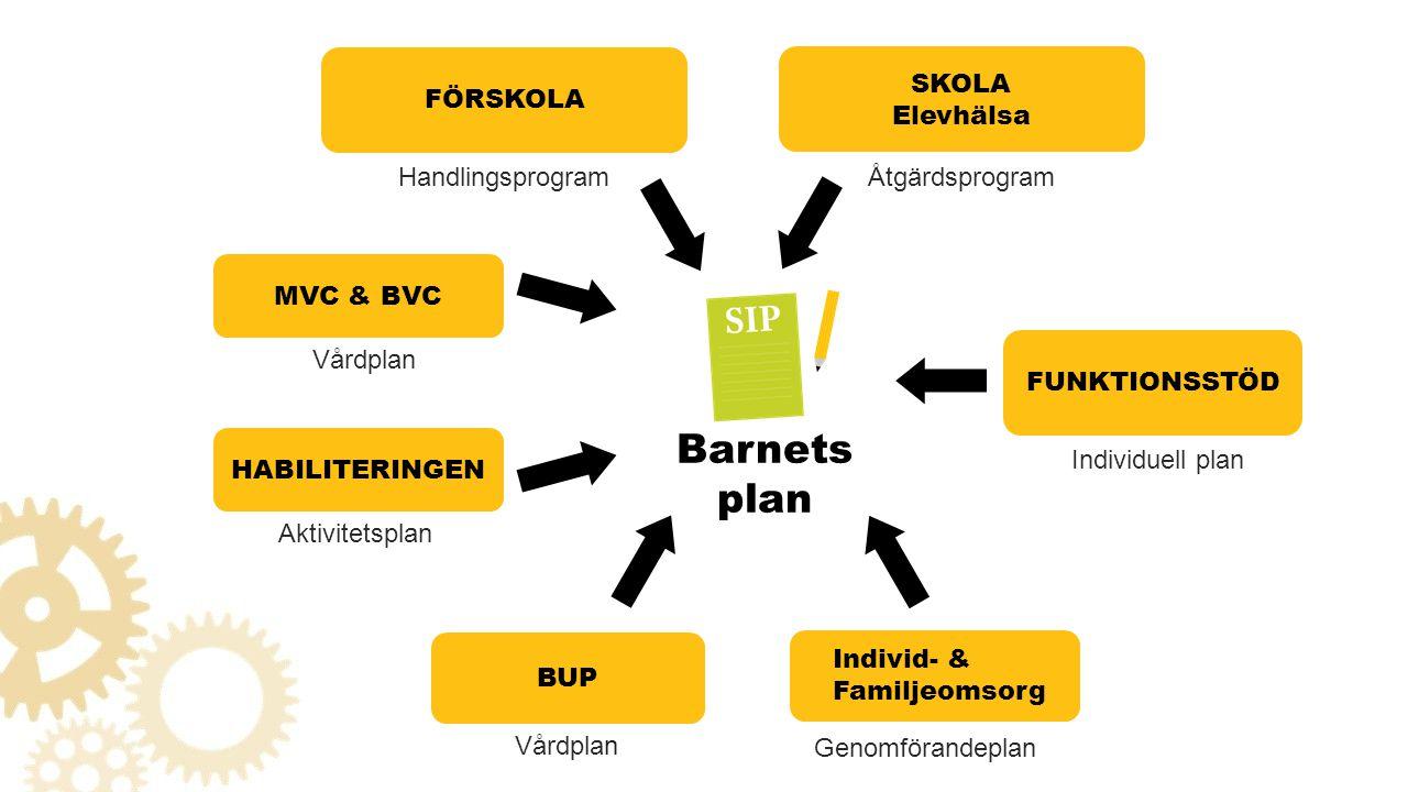 Barnets plan Aktivitetsplan Genomförandeplan Vårdplan Handlingsprogram MVC & BVC HABILITERINGEN BUP Individ- & Familjeomsorg FÖRSKOLA Individuell plan