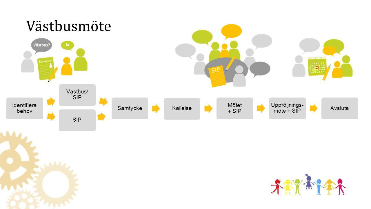 Identifiera behov Västbus/ SIP SamtyckeKallelse Mötet + SIP Uppföljnings- möte + SIP Avsluta Västbusmöte SIP