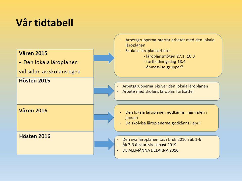 Vår tidtabell Våren 2015 - Den lokala läroplanen vid sidan av skolans egna Hösten 2015 Våren 2016 Hösten 2016 - Arbetsgrupperna startar arbetet med de