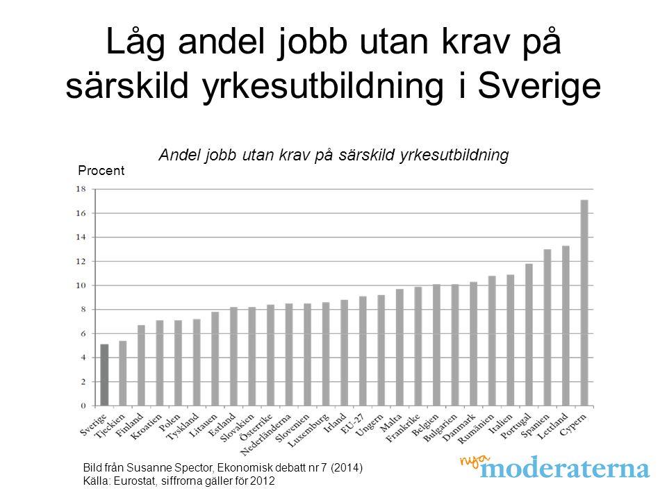 Låg andel jobb utan krav på särskild yrkesutbildning i Sverige Bild från Susanne Spector, Ekonomisk debatt nr 7 (2014) Källa: Eurostat, siffrorna gäller för 2012 Andel jobb utan krav på särskild yrkesutbildning Procent