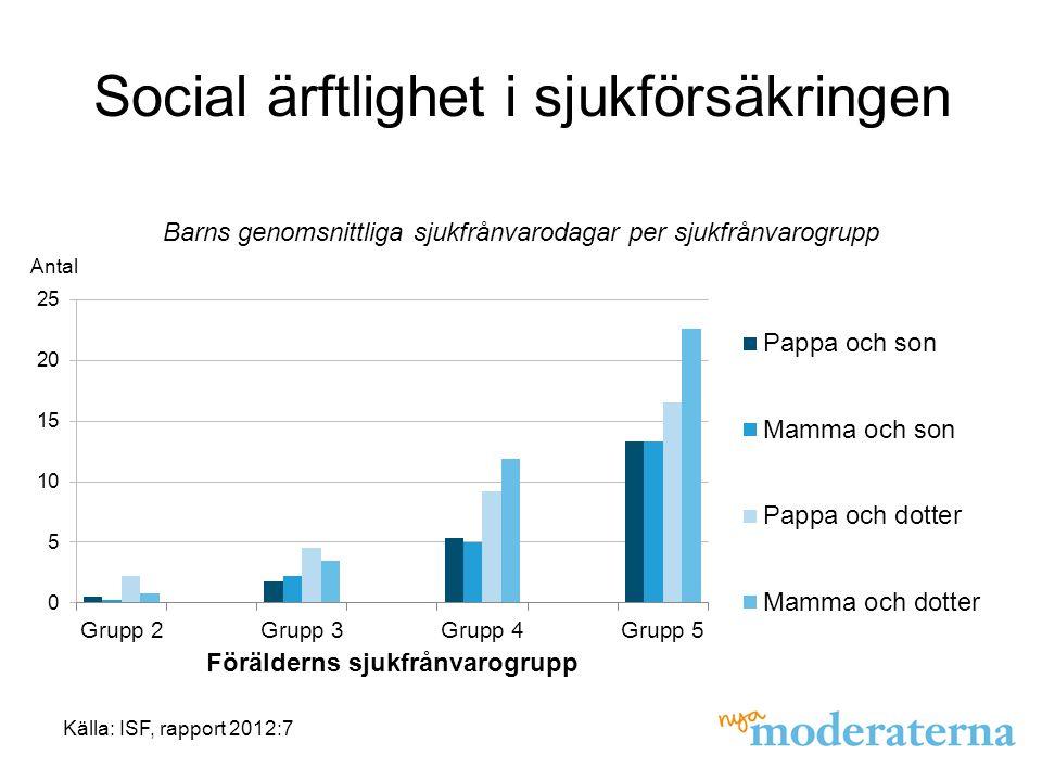 Social ärftlighet i sjukförsäkringen Källa: ISF, rapport 2012:7