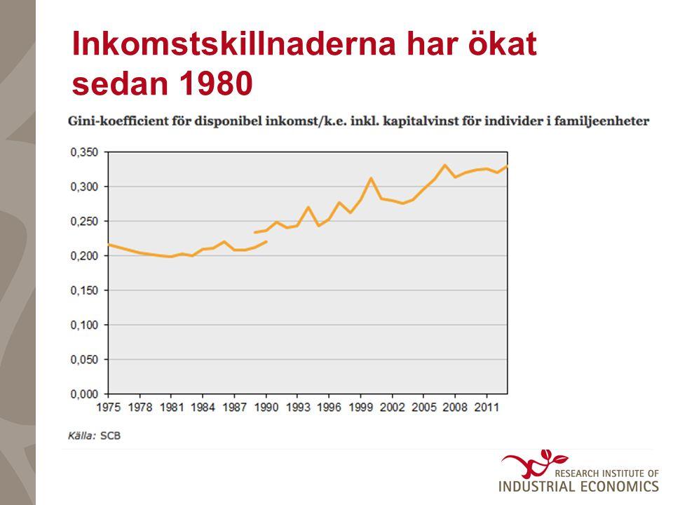 Inkomstskillnaderna har ökat sedan 1980
