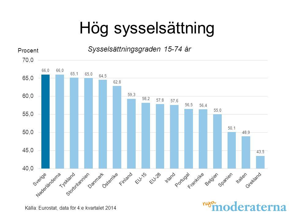 Hög sysselsättning Sysselsättningsgraden 15-74 år Källa: Eurostat, data för 4:e kvartalet 2014 Procent