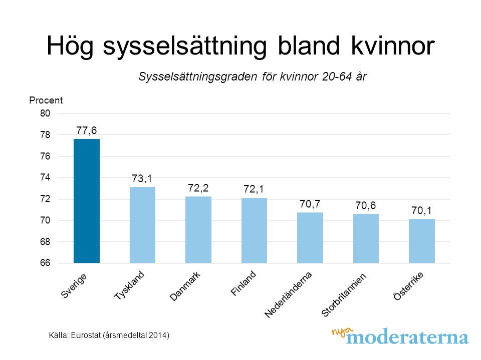 Hög sysselsättning bland kvinnor Källa: Eurostat (årsmedeltal 2014) Sysselsättningsgraden för kvinnor 20-64 år Procent