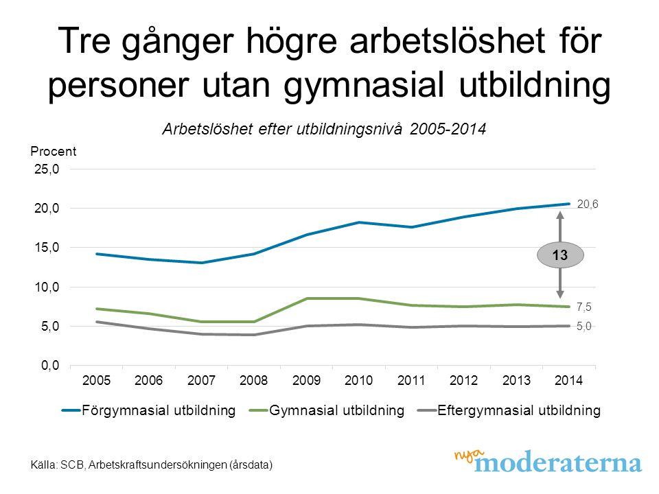 Arbetslösheten bland utrikes födda Källa: SCB, säsongsrensade data Procent Arbetslöshet efter bakgrund 2005-2014