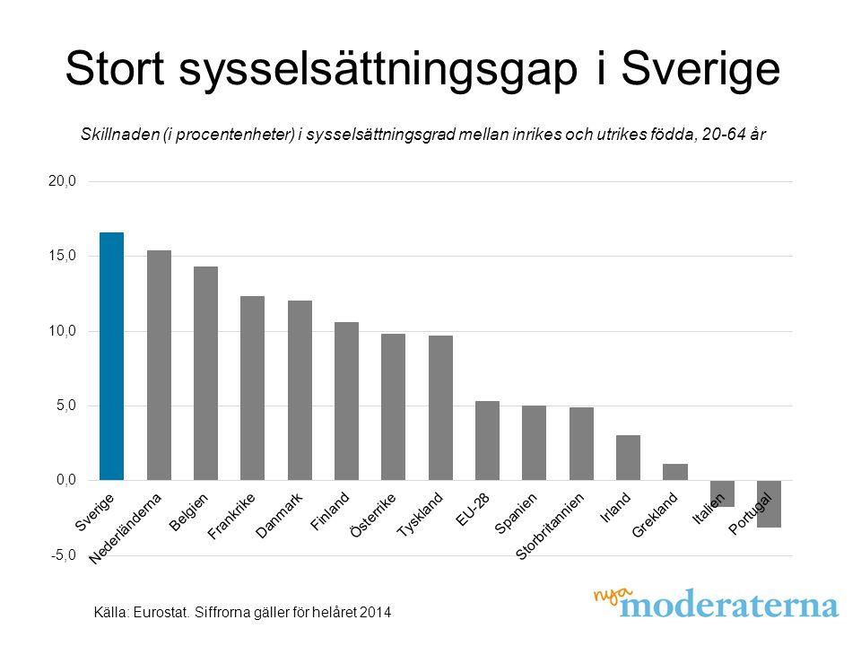 Stort sysselsättningsgap i Sverige Källa: Eurostat.
