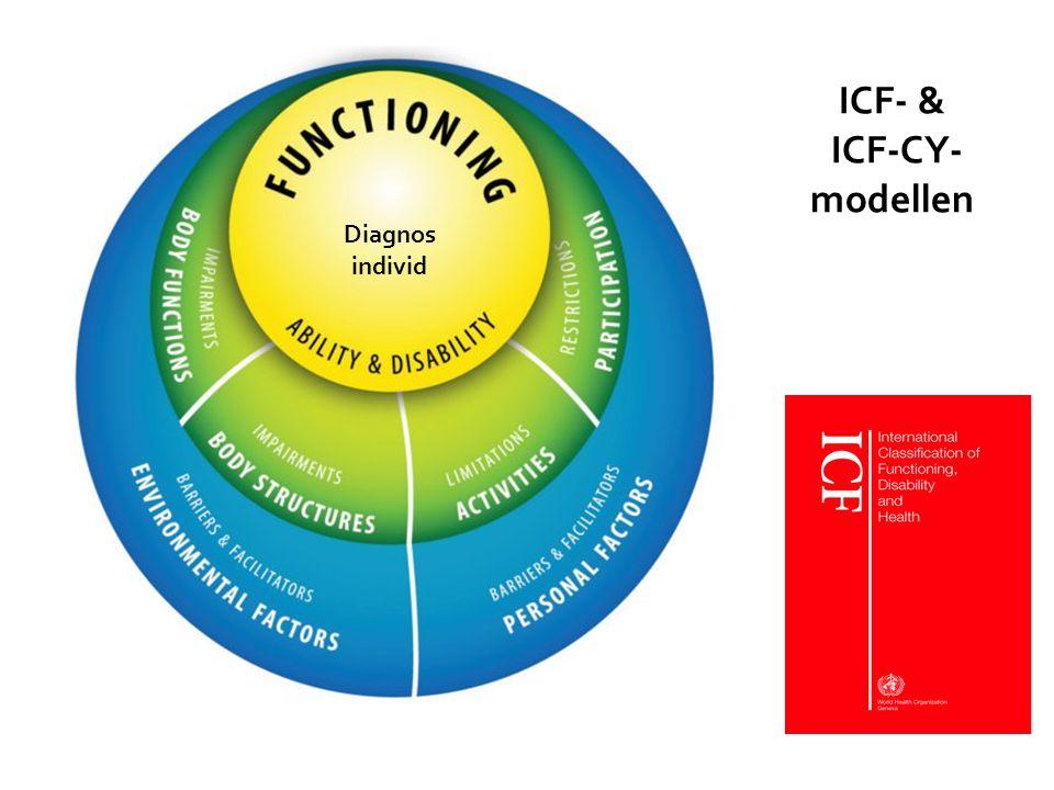ICF- & ICF-CY- modellen Diagnos individ
