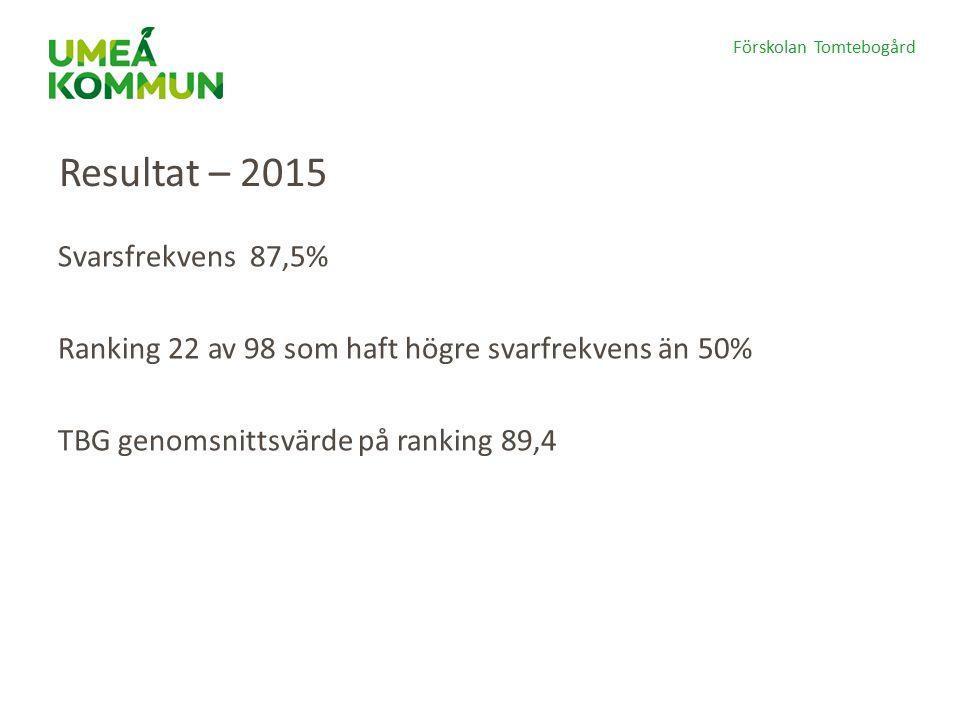Förskolan Tomtebogård Resultat – 2015 Svarsfrekvens 87,5% Ranking 22 av 98 som haft högre svarfrekvens än 50% TBG genomsnittsvärde på ranking 89,4
