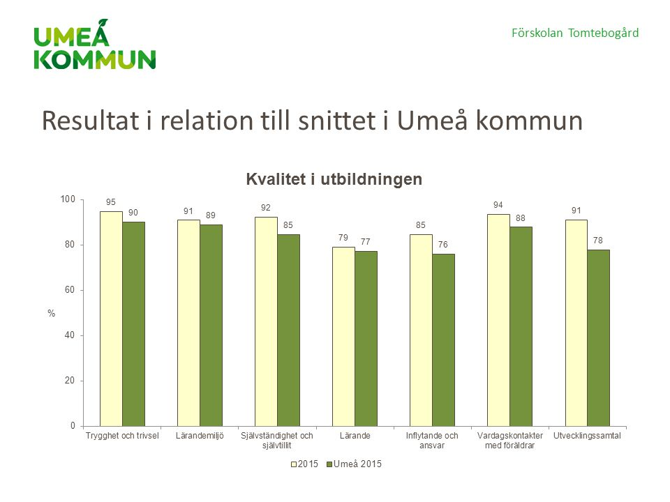 Förskolan Tomtebogård Resultat i relation till snittet i Umeå kommun