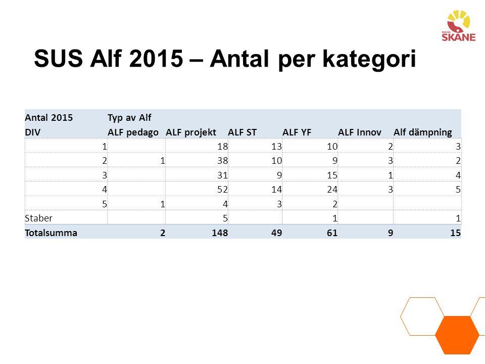 SUS Alf 2015 – Antal per kategori Antal 2015Typ av Alf DIVALF pedagoALF projektALF STALF YFALF InnovAlf dämpning 1 18131023 213810932 3 3191514 4 5214