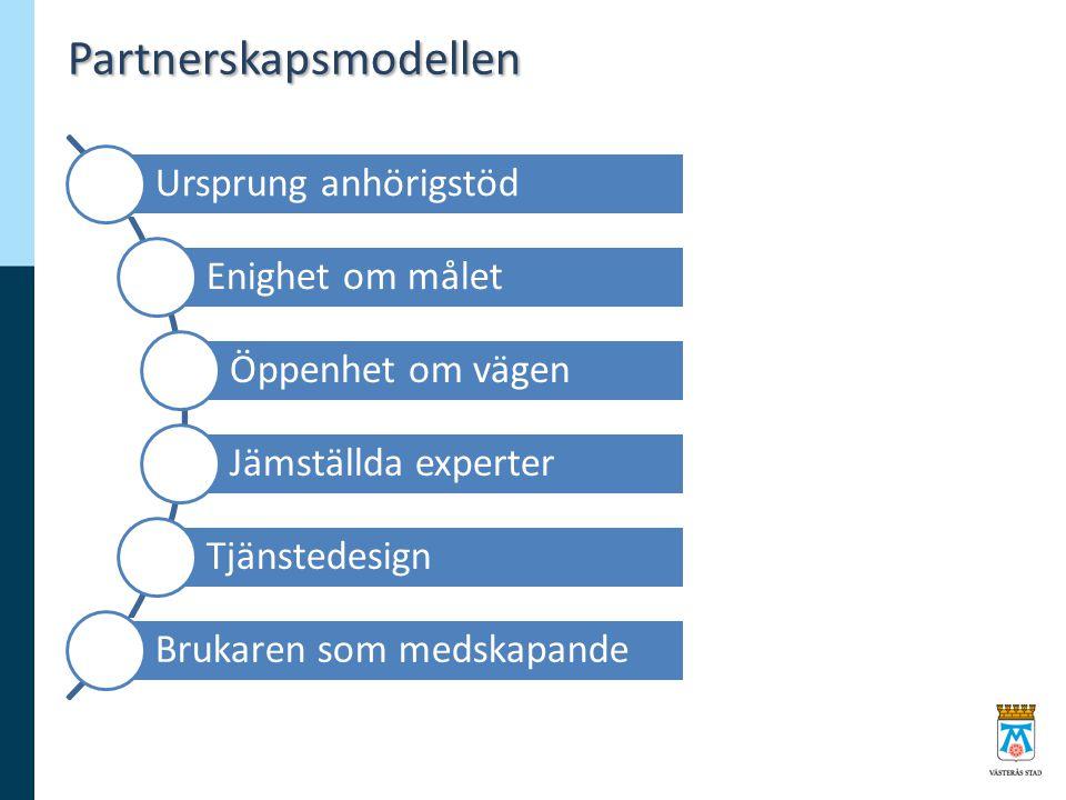 Partnerskapsmodellen