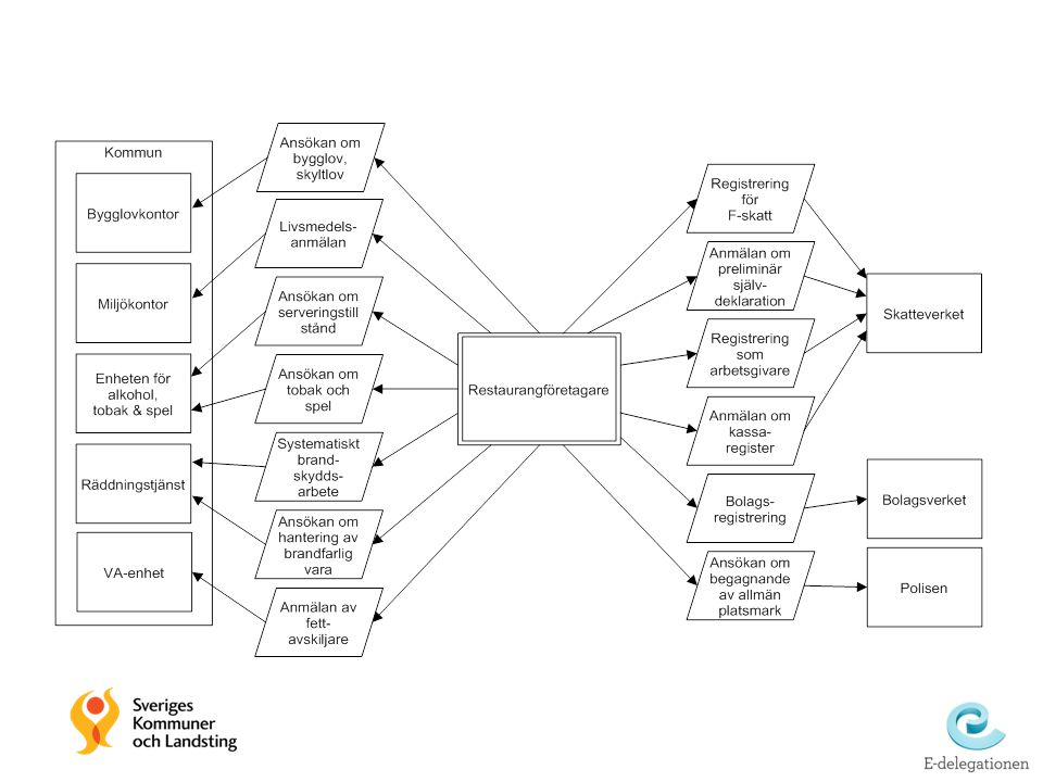 McKinsey & Company | 19 Stat SKL Nationell gruppering Kommun/Landsting Regional samverkan Enskilda huvudmän (Landsting/Region, Kommun) ▪ Politisk styrning ▪ Strategiskt och policyskapande, t.ex.