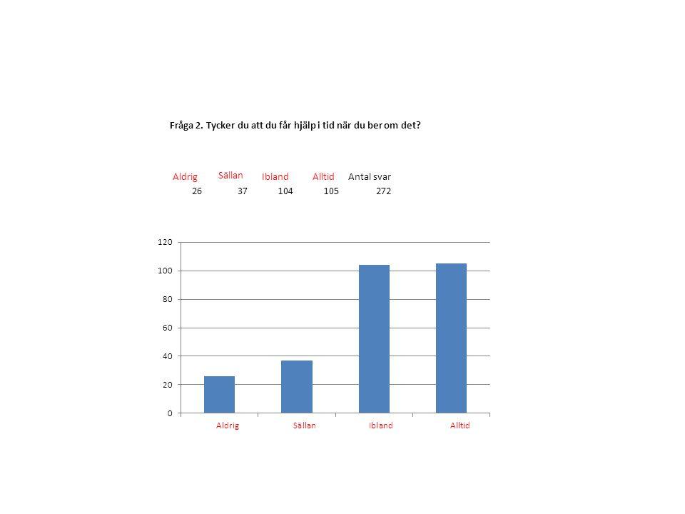 Aldrig Sällan Ibland Alltid Antal svar 2637104105272 Fråga 2.