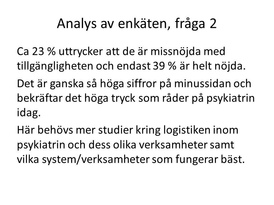 Analys av enkäten, fråga 2 Ca 23 % uttrycker att de är missnöjda med tillgängligheten och endast 39 % är helt nöjda.