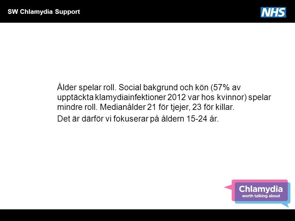 SW Chlamydia Support Ålder spelar roll. Social bakgrund och kön (57% av upptäckta klamydiainfektioner 2012 var hos kvinnor) spelar mindre roll. Median