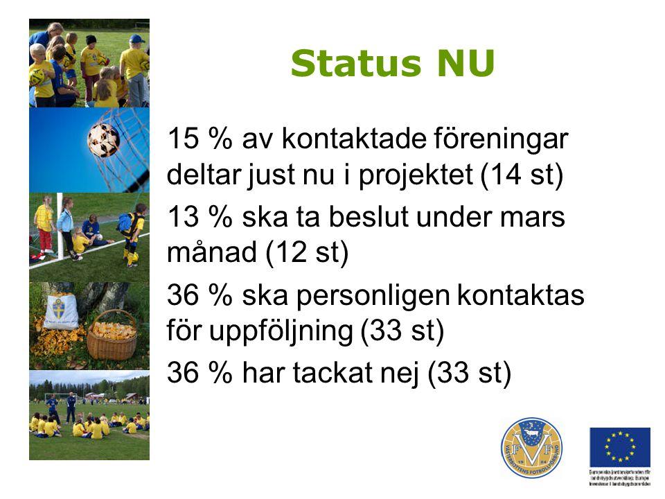 Status NU 15 % av kontaktade föreningar deltar just nu i projektet (14 st) 13 % ska ta beslut under mars månad (12 st) 36 % ska personligen kontaktas för uppföljning (33 st) 36 % har tackat nej (33 st)