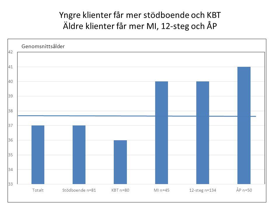 Yngre klienter får mer stödboende och KBT Äldre klienter får mer MI, 12-steg och ÅP