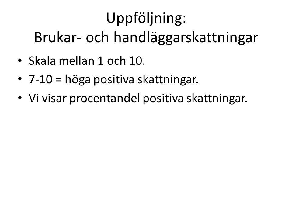 Uppföljning: Brukar- och handläggarskattningar Skala mellan 1 och 10. 7-10 = höga positiva skattningar. Vi visar procentandel positiva skattningar.