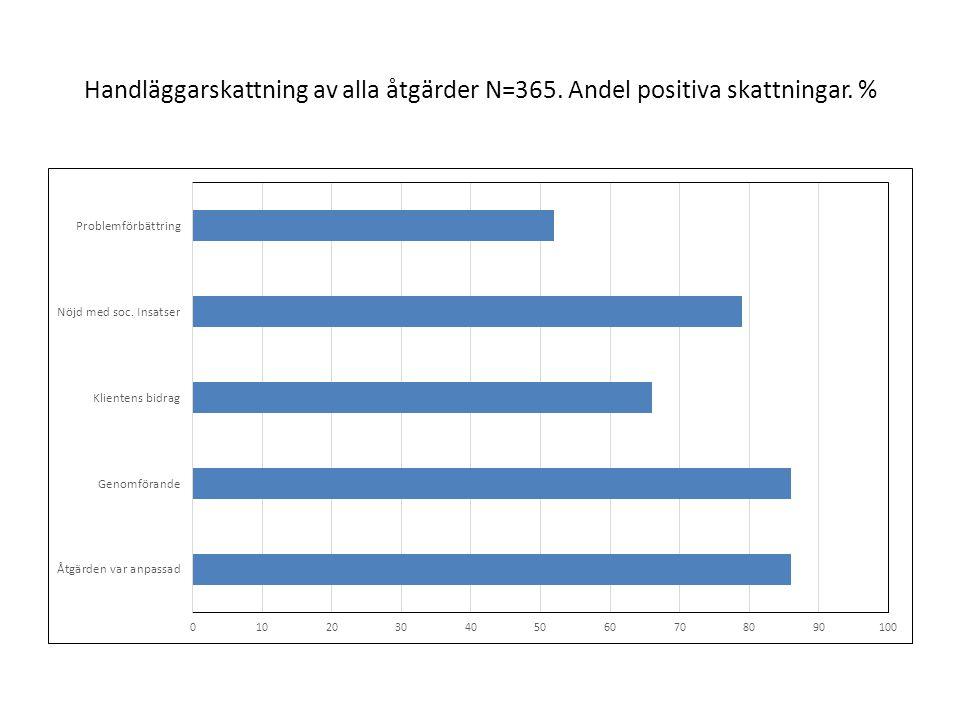 Handläggarskattning av alla åtgärder N=365. Andel positiva skattningar. %