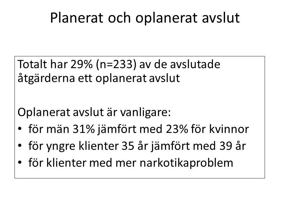 Planerat och oplanerat avslut Totalt har 29% (n=233) av de avslutade åtgärderna ett oplanerat avslut Oplanerat avslut är vanligare: för män 31% jämfört med 23% för kvinnor för yngre klienter 35 år jämfört med 39 år för klienter med mer narkotikaproblem