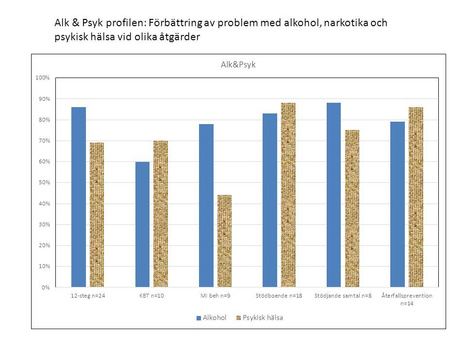 Alk & Psyk profilen: Förbättring av problem med alkohol, narkotika och psykisk hälsa vid olika åtgärder