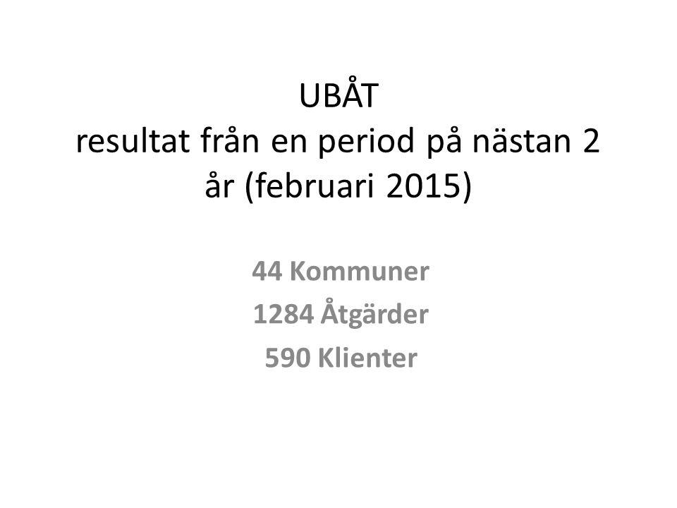 UBÅT resultat från en period på nästan 2 år (februari 2015) 44 Kommuner 1284 Åtgärder 590 Klienter